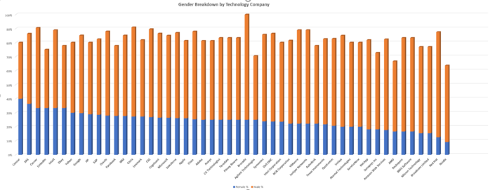 1 Million+ LinkedIn Profiles Reflect Tech Gender Gap