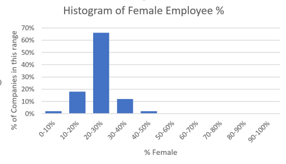 1 Million+ LinkedIn Profiles Reflect Tech Gender Gap