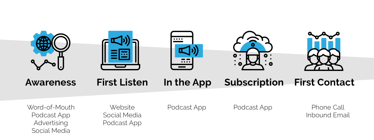 Podcast Conversion Funnel: Awareness, First Listen, In The App, Subscription, First Contact