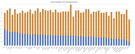 Gender Gap: A Look at 50 Tech Giants
